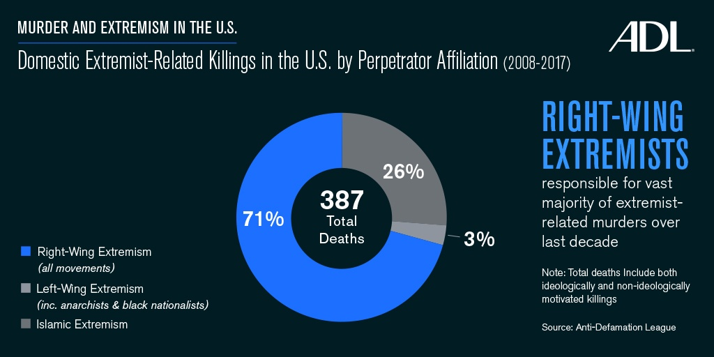 Murder and Extremism in the United States in 2017